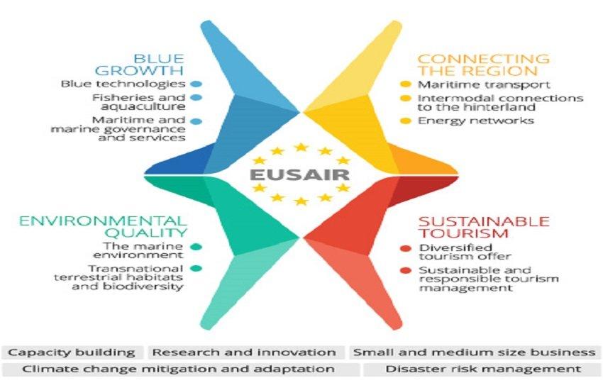 voce aquila albania cooperazione europa eusair sviluppo
